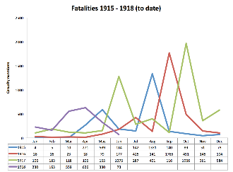 Chart of fatalities to June 1918