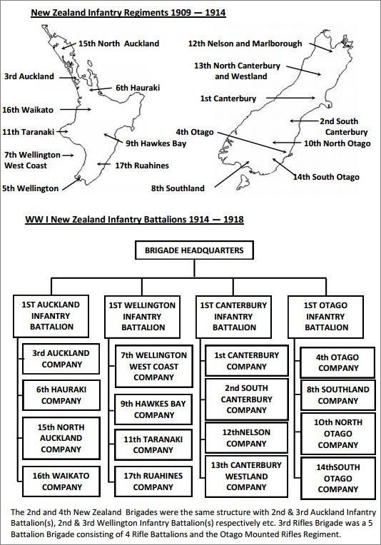 NZ Infantry Regiments